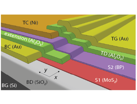 Self-Aligned van der Waals Heterojunction Diodes and Transistors